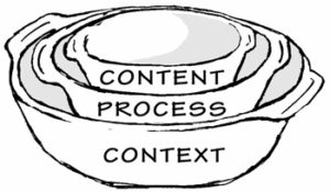 context_process