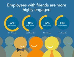 work-friendships